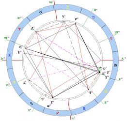 Рис.2 гороскоп Челябинска.