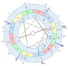 Аспектация натальной карты транзитными планетами. Астрология несчастных случаев. Астролог Евгений Донсков.