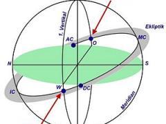 Вертумн, вертекс, миф о Вертумне, вертекс, антивертекс, вертекс в астрологии