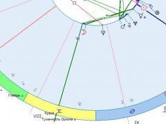 Вертумн, вертекс, миф о Вертумне, вертекс, антивертекс, вертекс в астрологии, положение вертекса в домах, положение вертекса в знаках